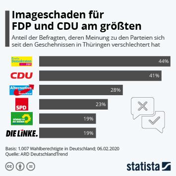 Infografik - Befragte, deren Meinung zu den Parteien sich seit den Geschehnissen in Thüringen verschlechtert hat
