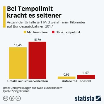 Infografik - Anzahl der Unfälle auf Bundesautobahnen mit und ohne Tempolimit