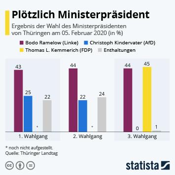 Infografik - Ministerpräsidentenwahl Thüringen