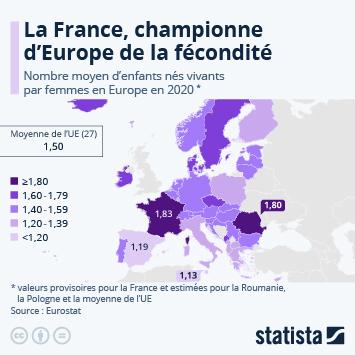 Infographie - taux de fecondite en europe