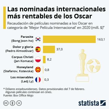 Infografía - Recaudación de películas internacional nominadas a los Oscar en 2020