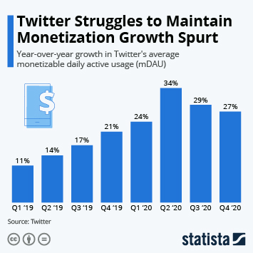 Infographic - twitter mdau yoy growth