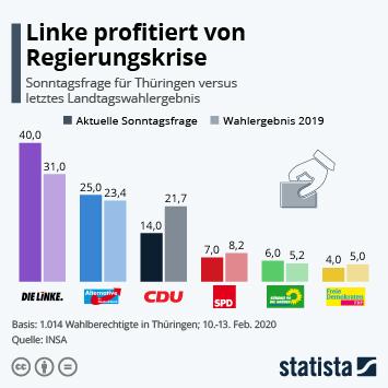 Infografik - Sonntagsfrage für Thüringen nach der Kemmerich-Wahl versus letztes Wahlergebnis