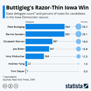 Infographic - iowa causus delegate count percent