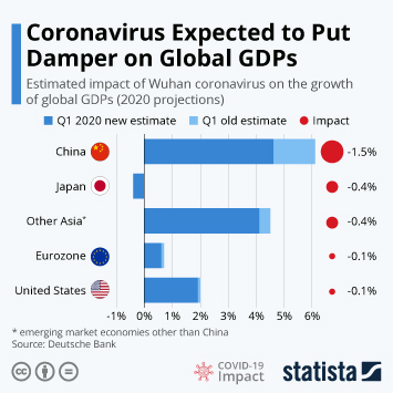 Infographic - estimated impact coronavirus global GDP growth