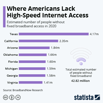 Infographic - estimated number of people without fixed broadband access