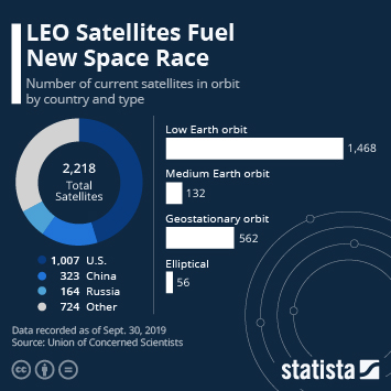 Infographic - number of satellites in space