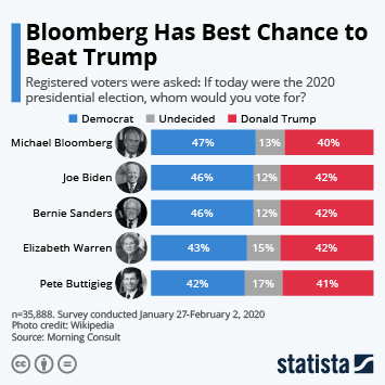 Infographic - 2020 election trump bloomberg