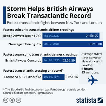 Infographic - fastest transatlantic flights between New York and London