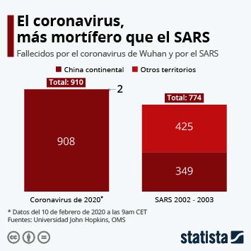 Infografía - Fallecidos por el coronavirus de Wuhan y por el SARS