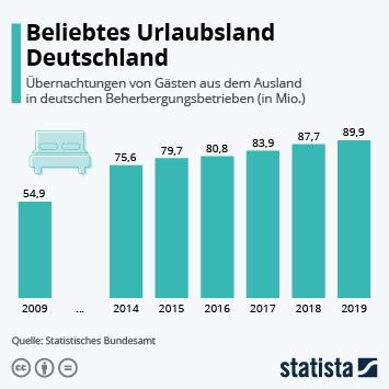 Infografik - Anzahl der Übernachtungen ausländischer Gäste in Deutschland