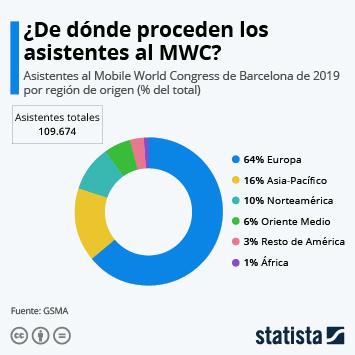 Infografía - Región de origen de los asistentes al Mobile World Congress de Barcelona