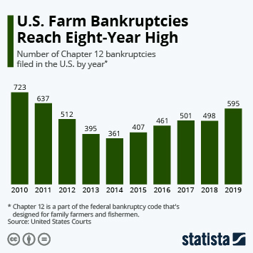 Infographic - Chapter 12 bankruptcies filed in the U.S.