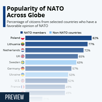 Infographic - nato favorability across world