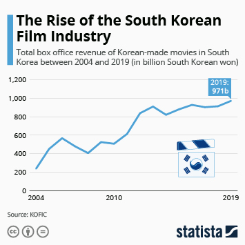 Infographic - south korean film industry rapid growth