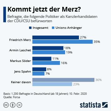 Infografik - Umfrage zu den Kanzlerkandidaten der CDU CSU