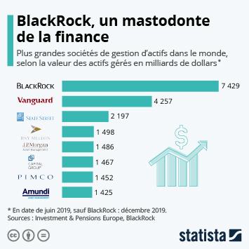 Infographie - plus grandes societes de gestion actifs dans le monde selon valeur actifs geres