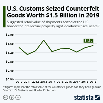 Infographic - Value of shipments seized at the US border for intellectual property right violations