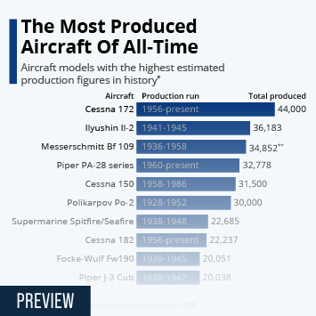The Most Produced Aircraft Of All-Time