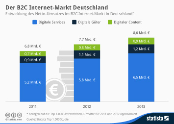 Infografik - Netto-Umsatz im B2C-Internet-Markt in Deutschland