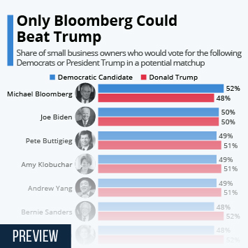 Infographic - beat trump 2020 election