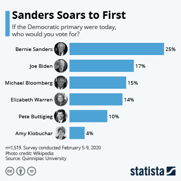 Infographic - sanders lead democratic book