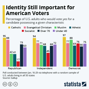Infographic - characteristics voters look for in a candidate