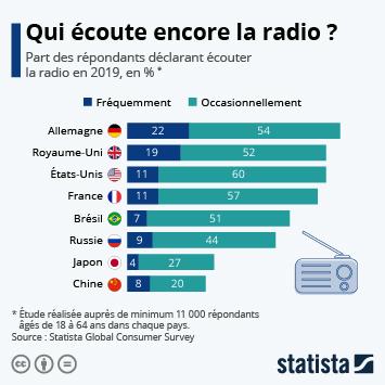 Infographie - part population qui ecoute la radio