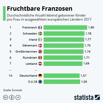 Infografik - Zahl der lebend geborenen Kinder pro Frau