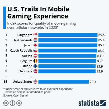 Infographic - index scores for quality of mobile gaming over cellular networks