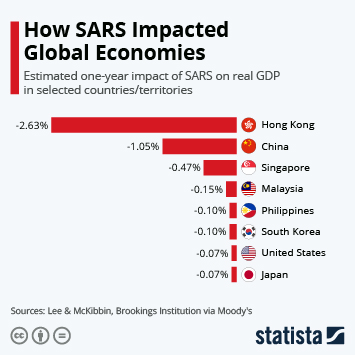 Infographic - impact of SARS on real GDP