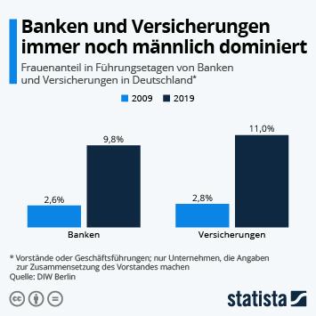 Infografik - Frauenanteil in Führungsetagen von Banken und Versicherungen in Deutschland