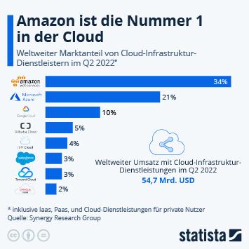 Infografik - Weltweiter Marktanteil von Cloud-Infrastruktur-Dienstleistern