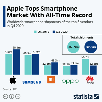 Infographic: Samsung Tops Stagnant Smartphone Market | Statista