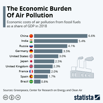 Infographic - costs of air pollution from fossil fuels