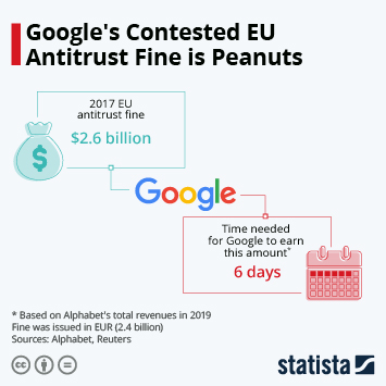 Infographic - google antitrust fine time to earn