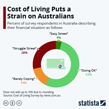 Link to Cost of Living Puts a Strain on Australians Infographic