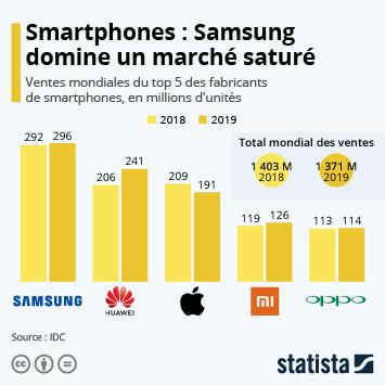 Infographie - ventes mondiales de smartphones par fabricant top 5
