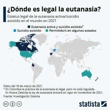 Infografía - Estatus legal de la eutanasia en el mundo en 2020