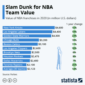 Infographic: Slam Dunk for NBA Team Value | Statista
