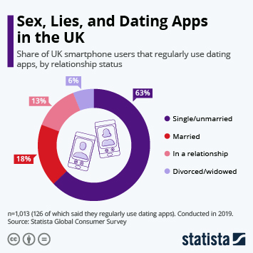 Infographic - GSC UK dating apps usage by relationship status