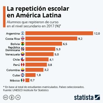 Infografía - Porcentaje de alumnos que repiten de curso en Latinoamérica