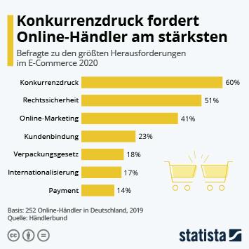 Infografik - Größte Herausforderungen für Online-Händler