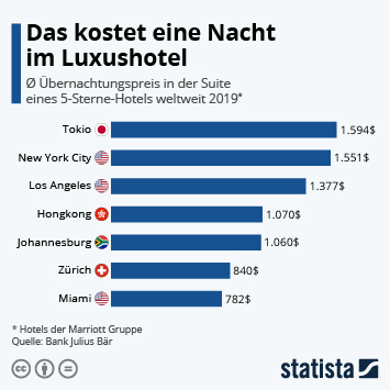 Infografik - Übernachtungspreise für eine Suite in Luxushotels weltweit