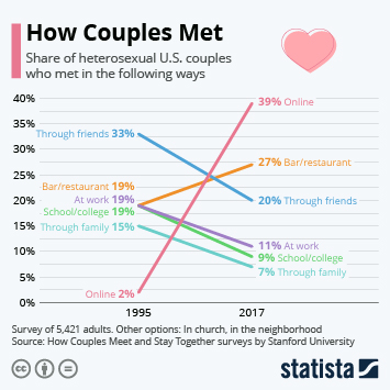 Infographic - way of meeting partner heterosexual U.S. couples