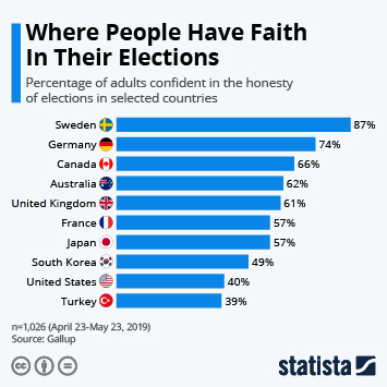 Infographic - percentage of adults confident in the honesty of elections