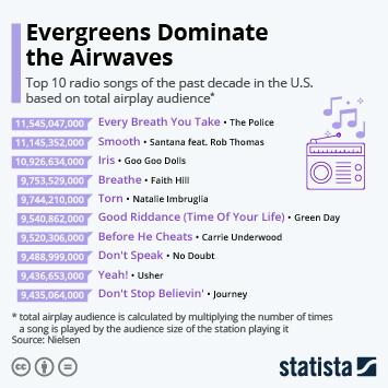 Evergreens Dominate the Airwaves