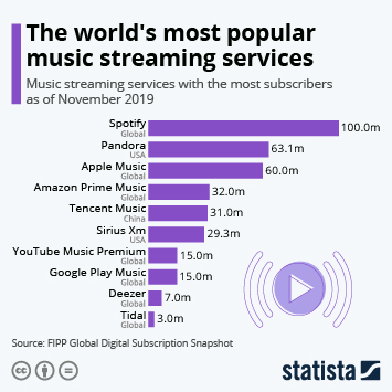 Infographic - music streaming services with most subscribers global fipp