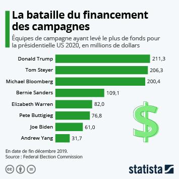 Infographie - equipes de campagne ayant leve le plus de fonds pour la presidentielle americaine de 2020