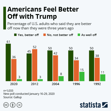 Americans Feel Better Off with Trump
